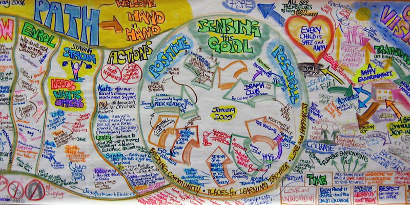 PATH – Person Centred Planning in Action