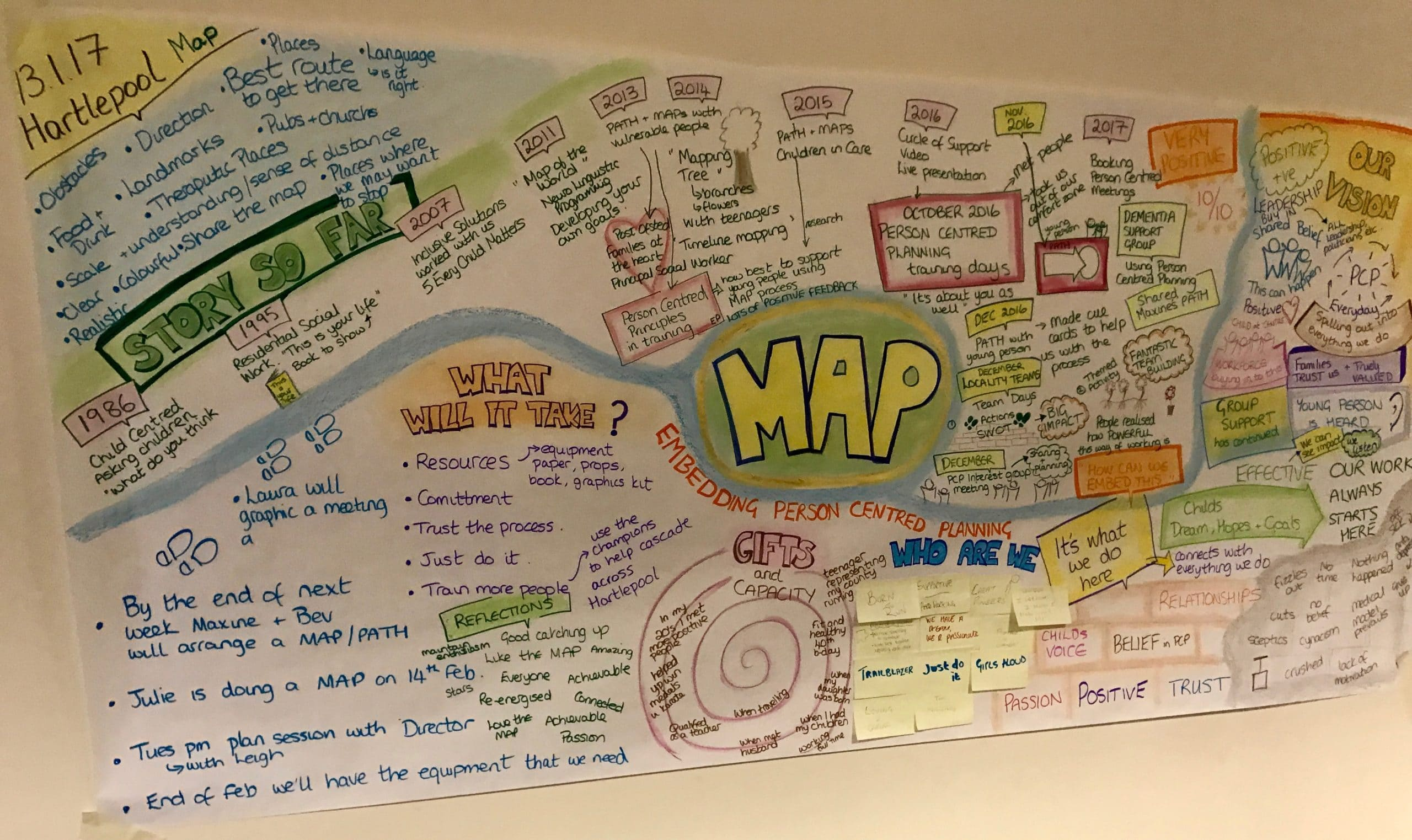 Hartlepool Person Centered Planning work done through MAP process.